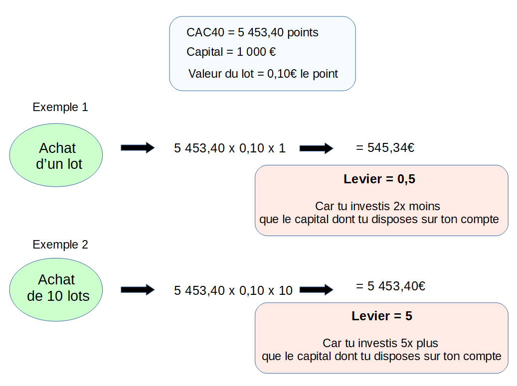 Shéma qui montre comment calculer l'effet levier d'une position sur CFD