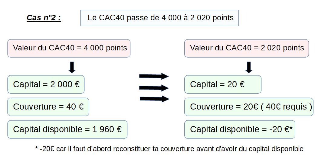 Schéma qui montre qu'une fois les pertes dépassent le capital disponible, elles comment à toucher la couverture ( marge )