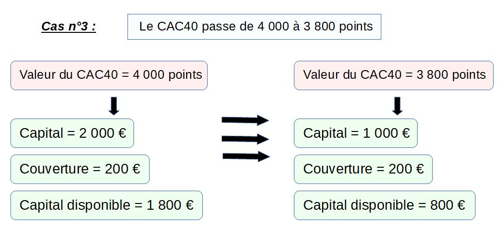 Schéma qui explique que l'accumulation du nombre de lots augmente l'effet levier de manière mécanique