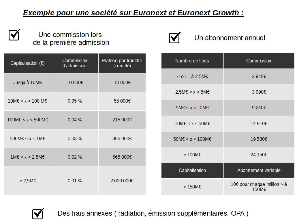 Tableau récapitulatif des frais ( commission et abonnement annuel ) sur le marché EURONEXT