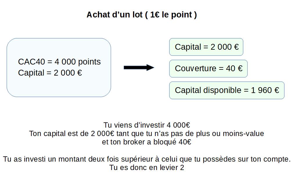 Explication sur le capital disponible après l'achat d'un CFD