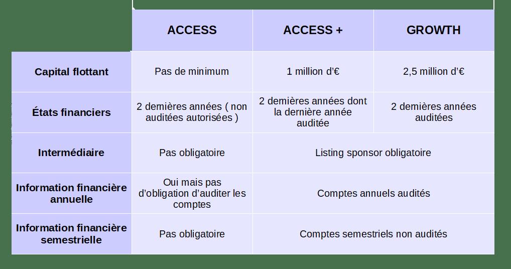Les critères à remplir pour accéder au marché ACCESS et GROWTH sur Euronext