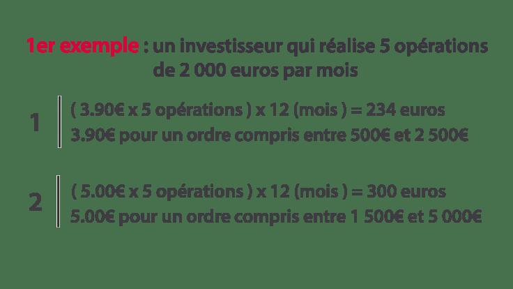 Détail du calcul indiquant que le premier investisseur paiera moins de frais