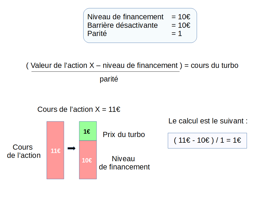 Schéma de la méthode de calcul du prix du turbo