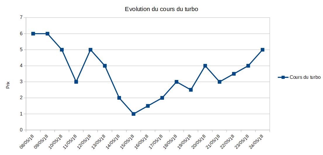 Graphique montrant l'évolution du turbo en parallèle de l'action X sur la même période
