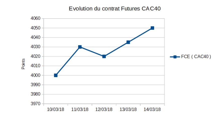 L'évolution du cours du contrat Futures FCE