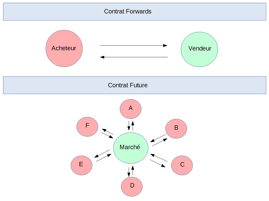 La différence entre contrats Futures et Forwards