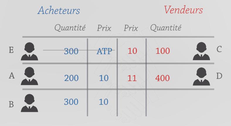 L'ordre ATP est prioritaire