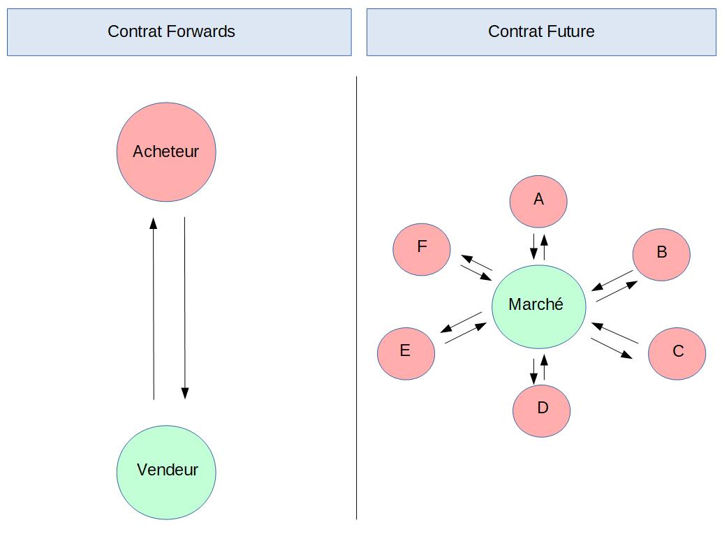 Un contrat entre deux parties ou plus