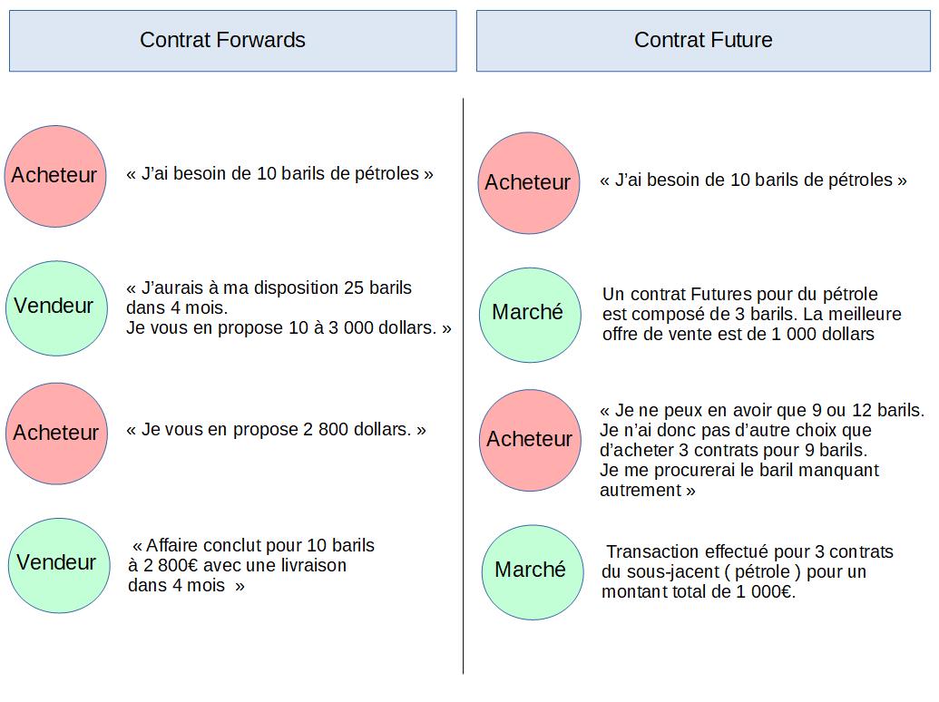 Un contrat personnalisé ou standardisé