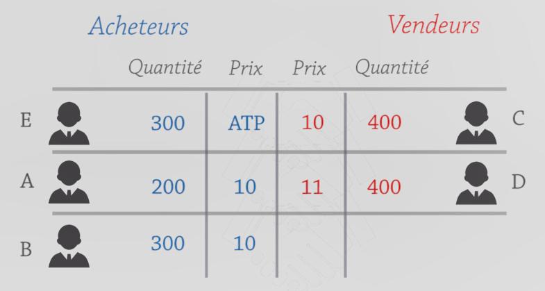 Un investisseur avec un ordre ATP