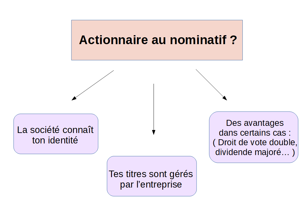 Actionnaire au nominatif