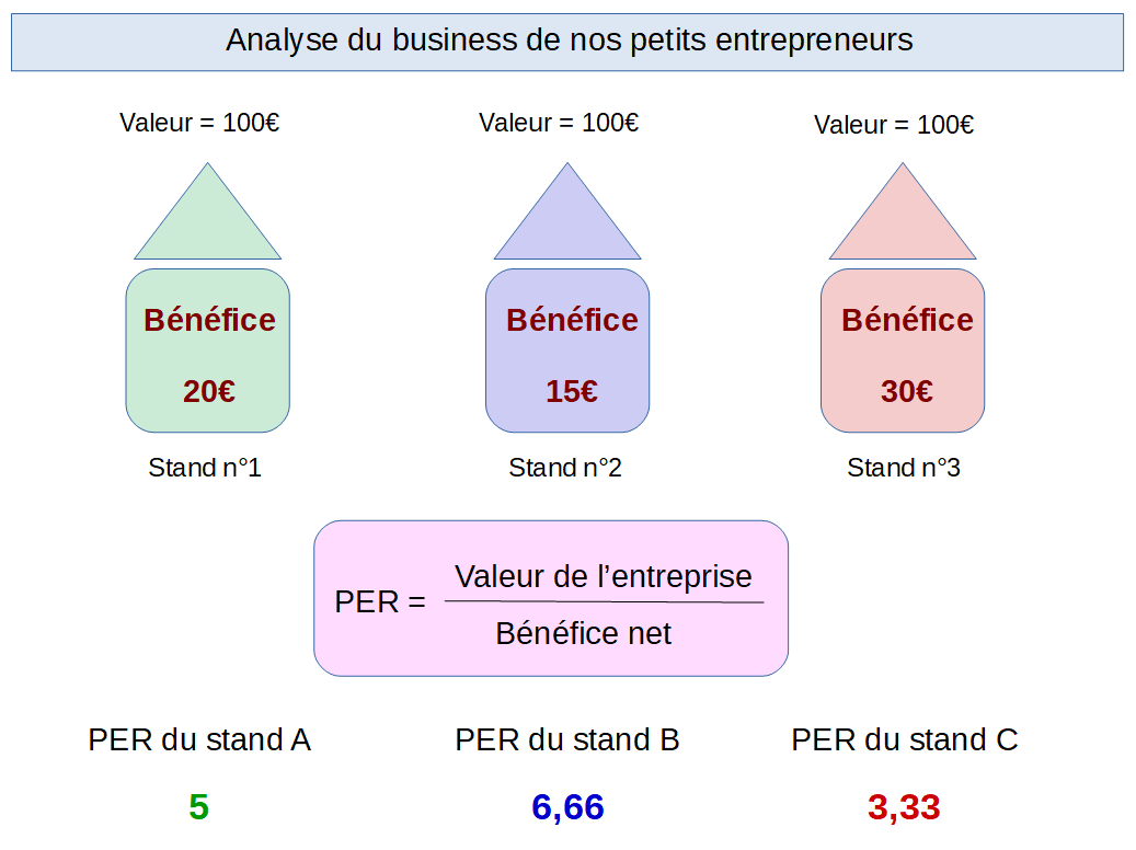 Analyse du business des petits entrepreneurs