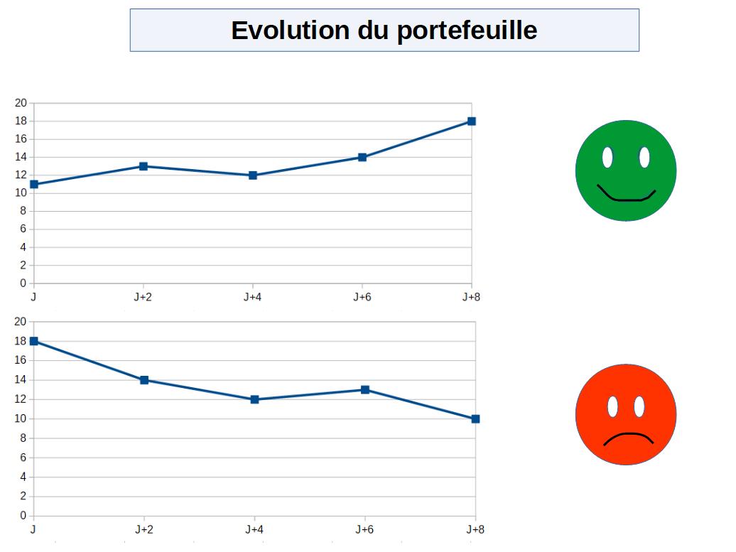 Des émotions différentes selon l'évolution du portefeuille