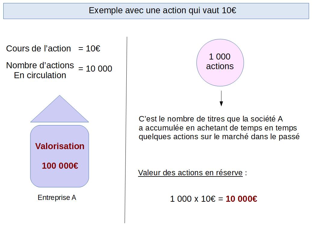 Exemple d'acquisition avec une action à 10€
