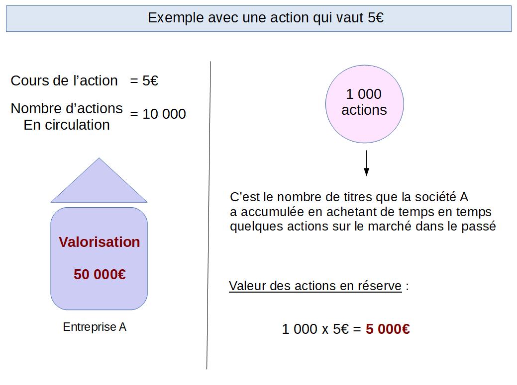 Exemple d'acquisition avec une action à 5€