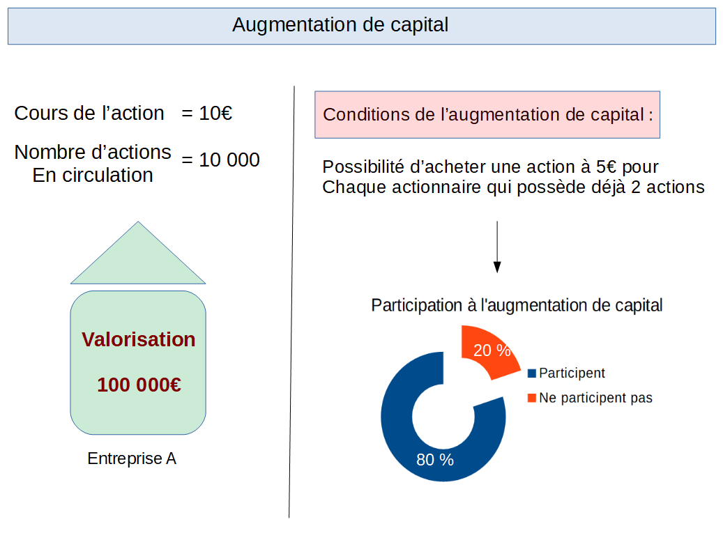 Exemple d'une augmentation de capital à 10€