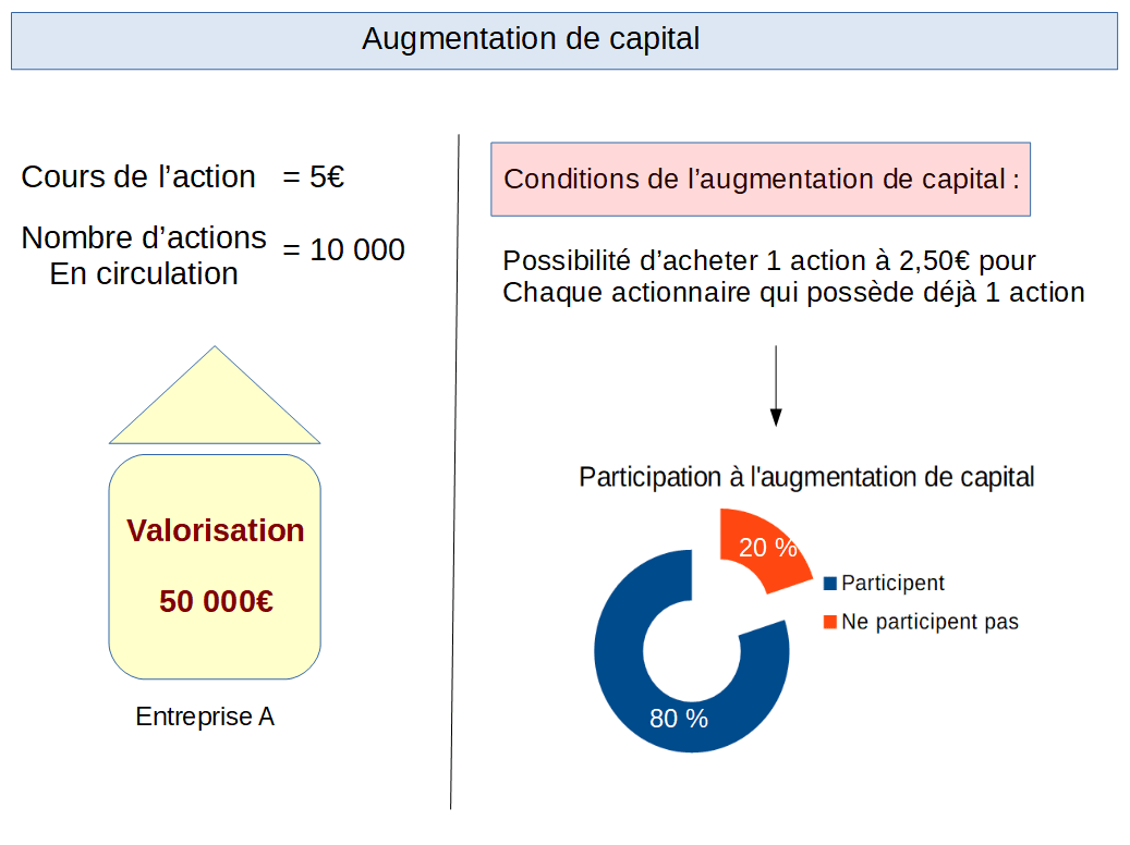 Exemple d'une augmentation de capital à 5€