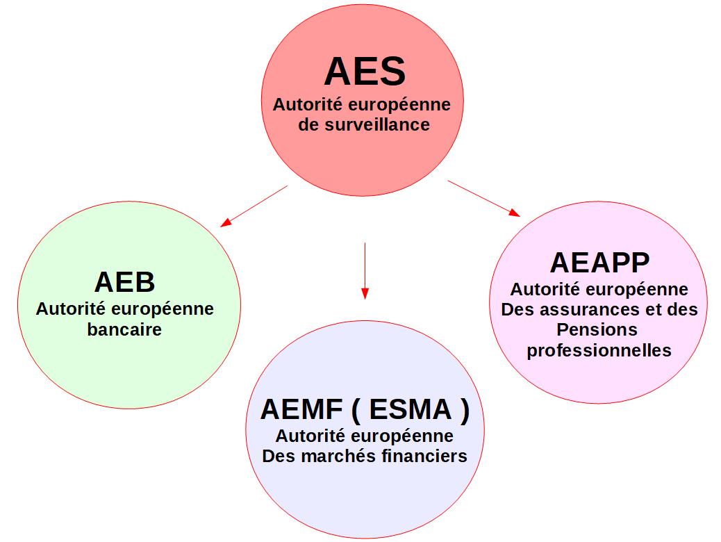 La composition de l'autorité européenne de surveillance