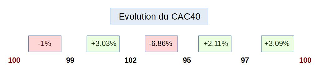 Evolution du CAC40 sur 5 séances de bourse