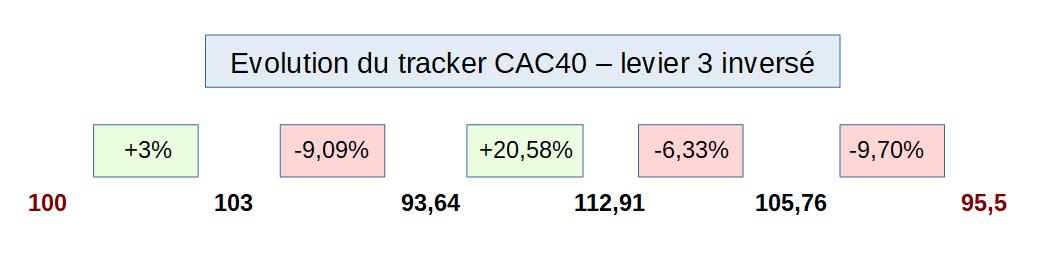 Evolution du tracker CAC40 avec un levier 3 et inversé
