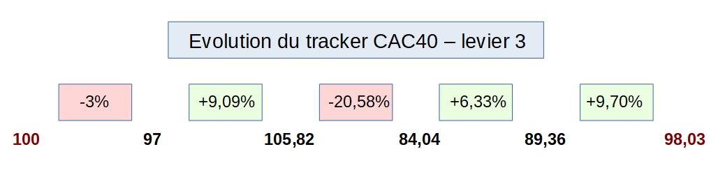 Evolution du tracker CAC40 avec un levier 3