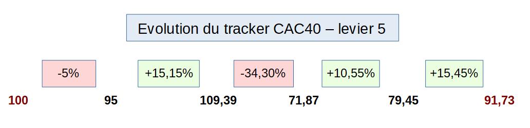 Levier 5 sur un tracker CAC40 avec perte de valeur dans le temps