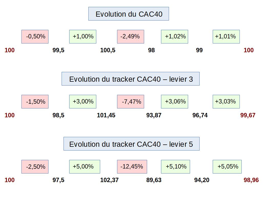 Petites variations sur le CAC40 et faible impact sur le tracker