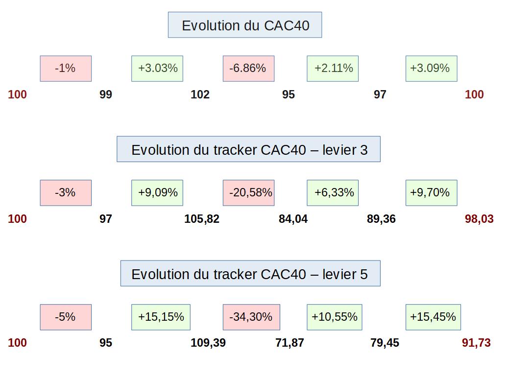 Variations plus importantes sur le CAC40 et impact plus important sur le tracker