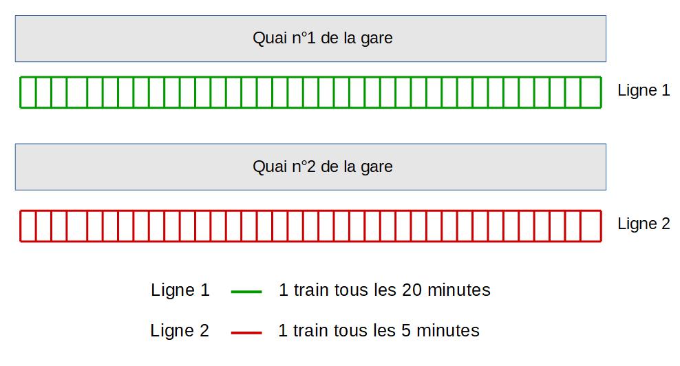 Exemple d'une gare pour illustrer l'analyse graphique en bourse