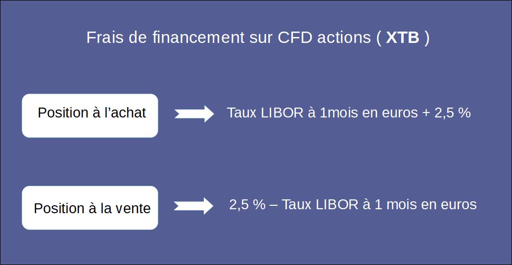 Fonctionnement des frais de financement sur CFD