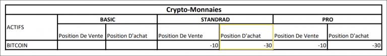 Frais de SWAP sur CFD Bitcoin