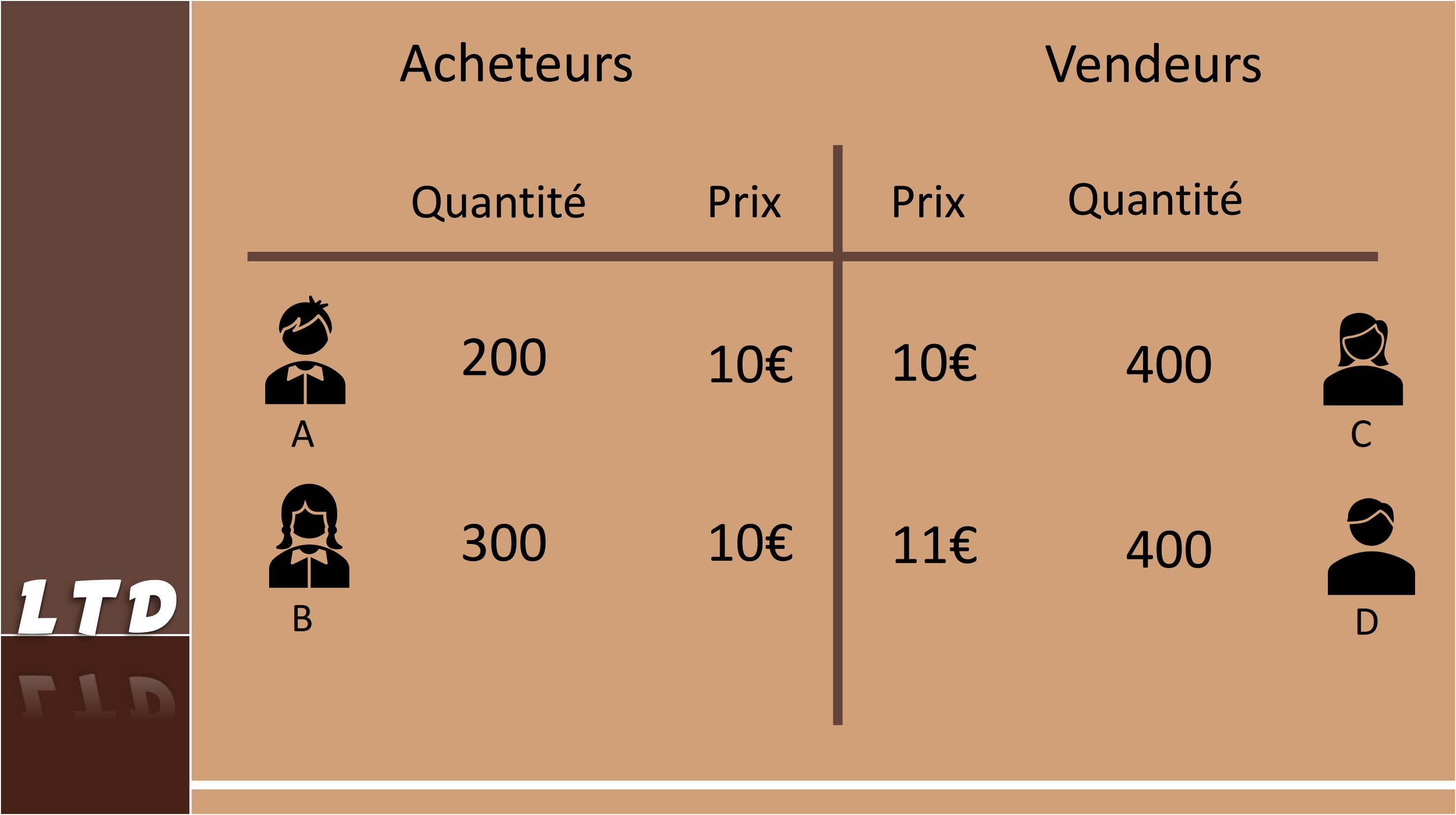 Analyse du carnet d'ordres avec une transaction à l'ouverture du marché