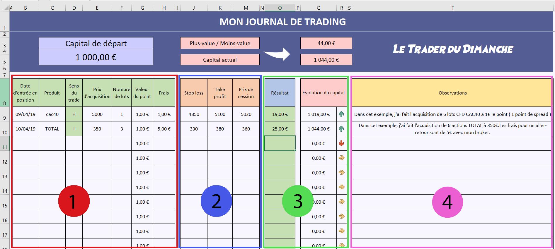 Présentation du journal de trading