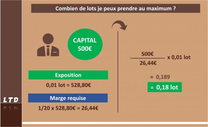 Combien de lot au maximum avec un capital de 500€