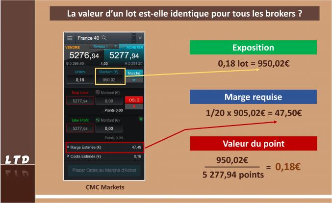 La situation sur CMC Markets