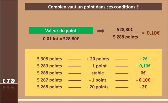 Calculer la valeur d'un point sur CFD indice