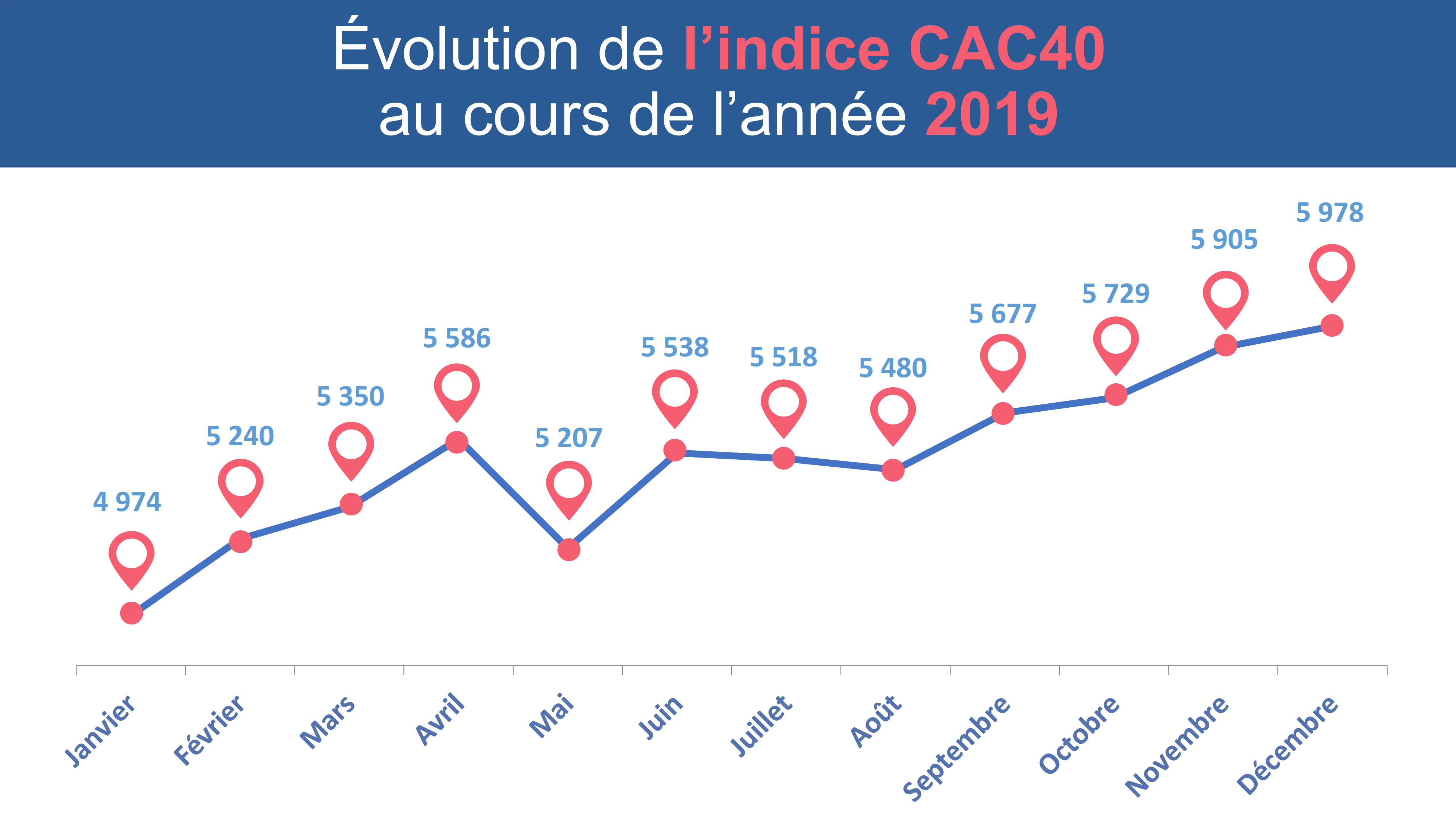 Évolution de l'indice CAC40 sur l'année 2019
