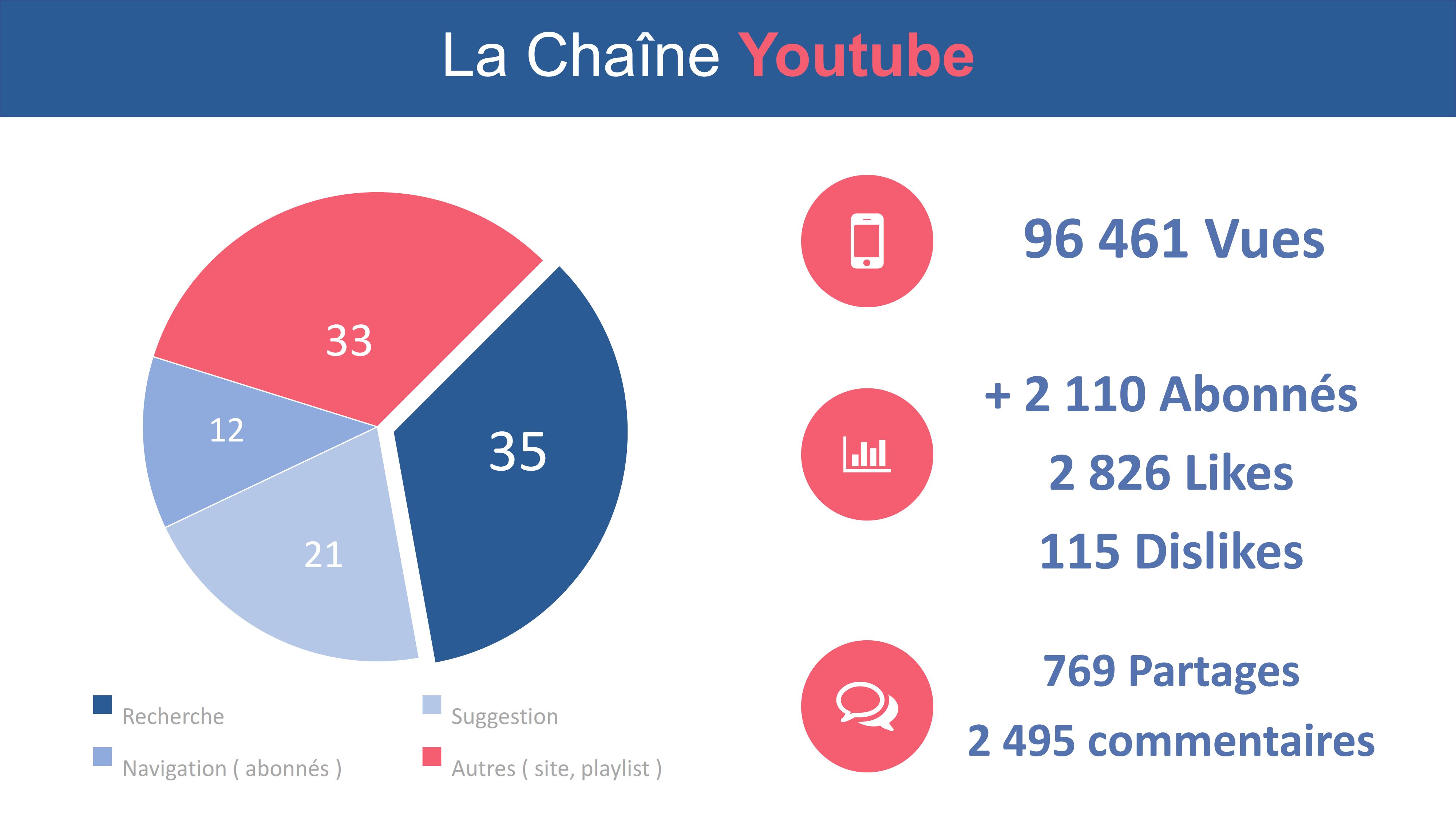 Les statistiques de ma chaîne Youtube