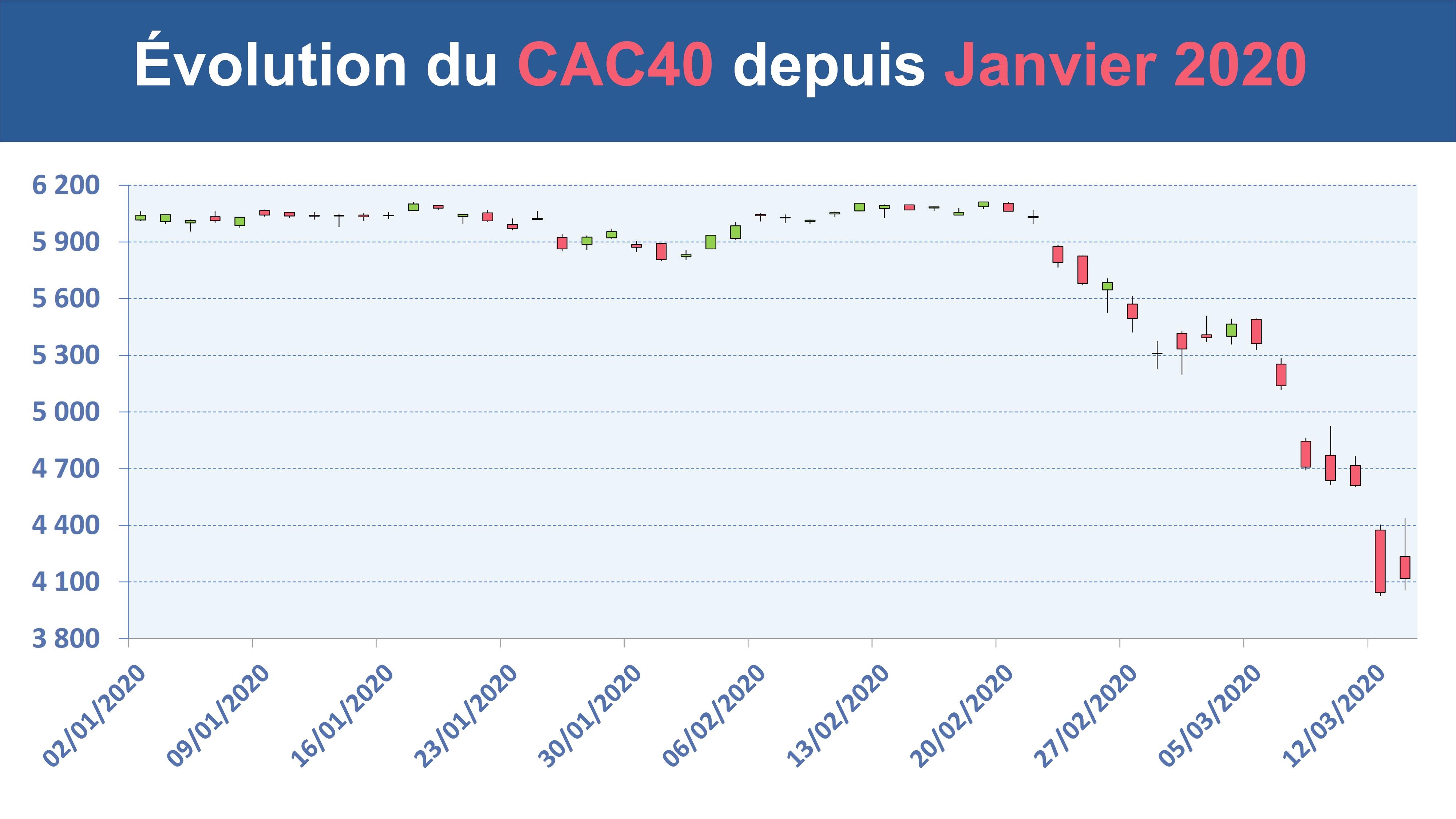 L'historique de l'indice CAC40 depuis janvier 2020