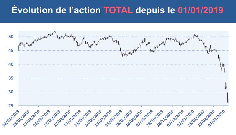 Évolution du cours de l'action TOTAL depuis le 1er janvier 2019