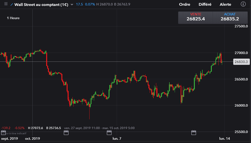 Graphique historique du Dow Jones depuis septembre 2019