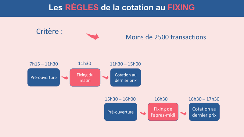 Horaires de la cotation au fixing à la bourse de Paris