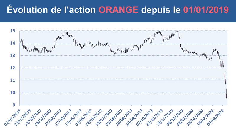Le cours de l'action ORANGE depuis le 1er janvier 2019