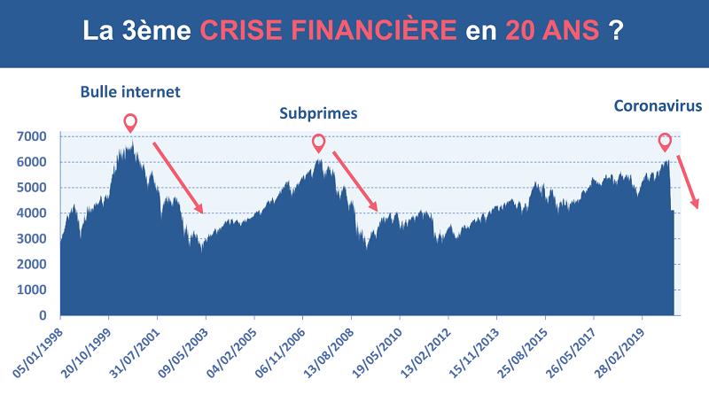 Le graphique des trois crises financières depuis les années 2000