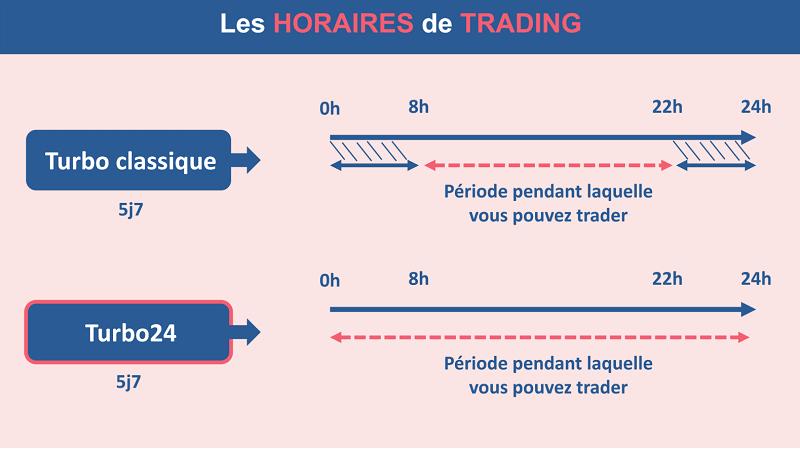 Les horaires de trading sur les différents types de turbos