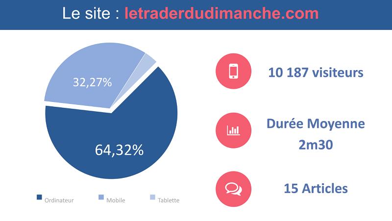 Les statistiques de mon site internet