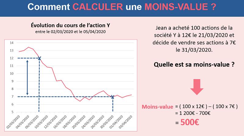 Comment calculer une moins-value avec l'exemple de Jean