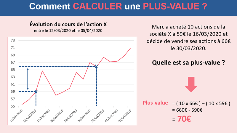 Comment calculer une plus-value avec l'exemple de Marc
