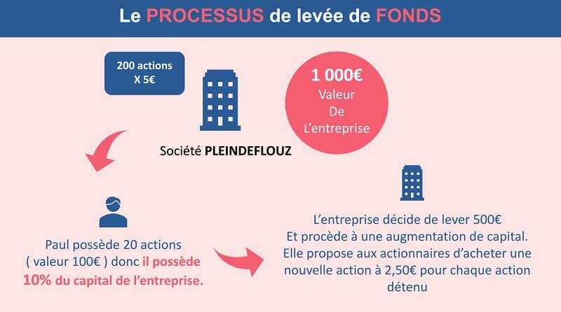 Le processus de levée de fonds